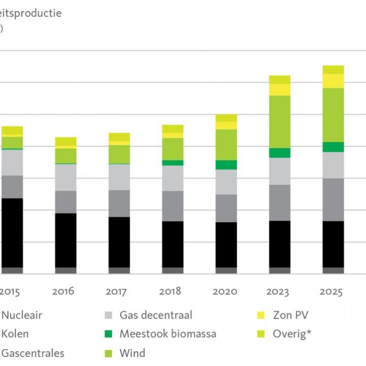 Elektriciteitsproductie-2015